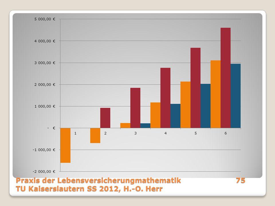Praxis der Lebensversicherungmathematik75 TU Kaiserslautern SS 2012, H.-O. Herr