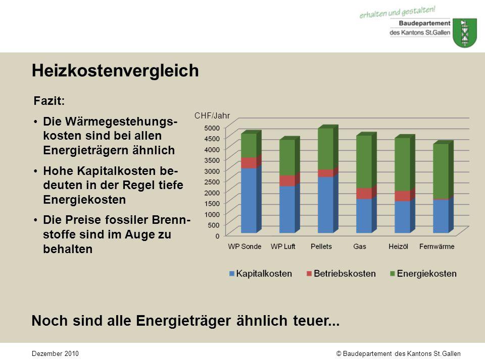 © Baudepartement des Kantons St.GallenDezember 2010 Heizkostenvergleich Fazit: Die Wärmegestehungs- kosten sind bei allen Energieträgern ähnlich Hohe Kapitalkosten be- deuten in der Regel tiefe Energiekosten Die Preise fossiler Brenn- stoffe sind im Auge zu behalten Noch sind alle Energieträger ähnlich teuer...