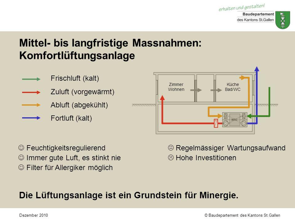 © Baudepartement des Kantons St.GallenDezember 2010 Mittel- bis langfristige Massnahmen: Komfortlüftungsanlage Frischluft (kalt) Zuluft (vorgewärmt) Abluft (abgekühlt) Fortluft (kalt) Feuchtigkeitsregulierend  Regelmässiger Wartungsaufwand Immer gute Luft, es stinkt nie  Hohe Investitionen Filter für Allergiker möglich Die Lüftungsanlage ist ein Grundstein für Minergie.