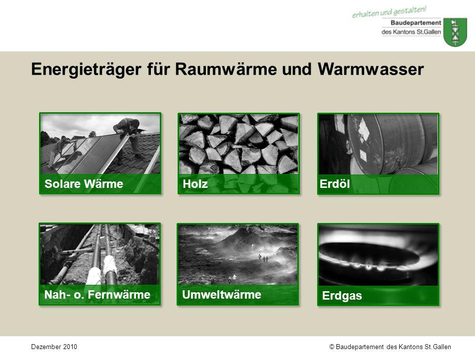 © Baudepartement des Kantons St.GallenDezember 2010 Energieträger für Raumwärme und Warmwasser Solare Wärme Erdgas Holz Erdöl Umweltwärme Nah- o.