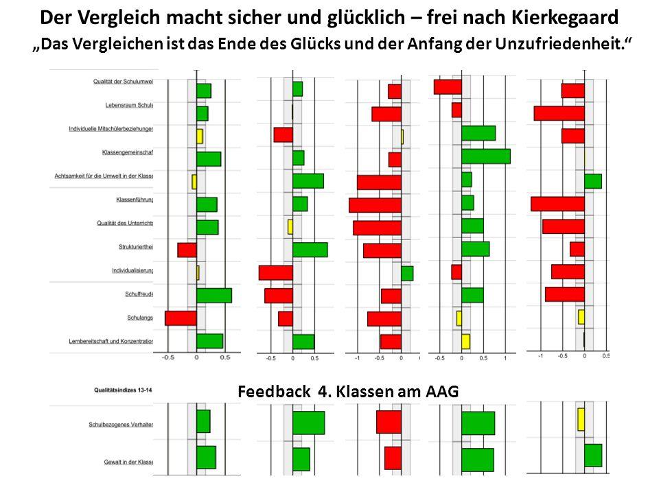 """Der Vergleich macht sicher und glücklich – frei nach Kierkegaard Feedback 4. Klassen am AAG """"Das Vergleichen ist das Ende des Glücks und der Anfang de"""