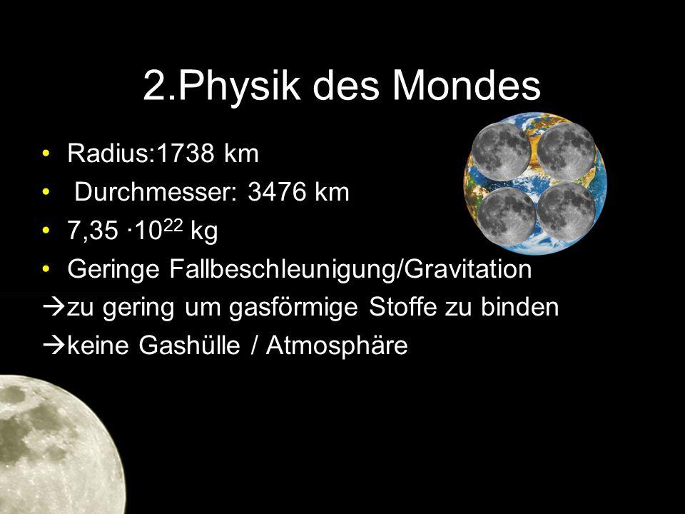 2.Physik des Mondes Radius:1738 km Durchmesser: 3476 km 7,35 ·10 22 kg Geringe Fallbeschleunigung/Gravitation  zu gering um gasförmige Stoffe zu bind