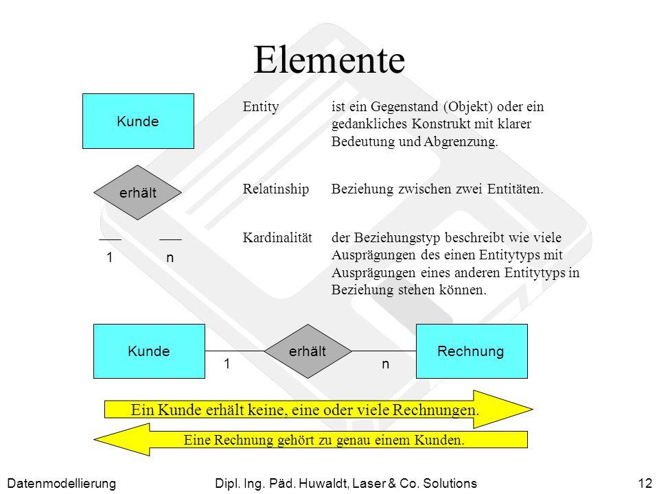 DatenmodellierungDipl. Ing. Päd. Huwaldt, Laser & Co. Solutions12 Elemente Entityist ein Gegenstand (Objekt) oder ein gedankliches Konstrukt mit klare