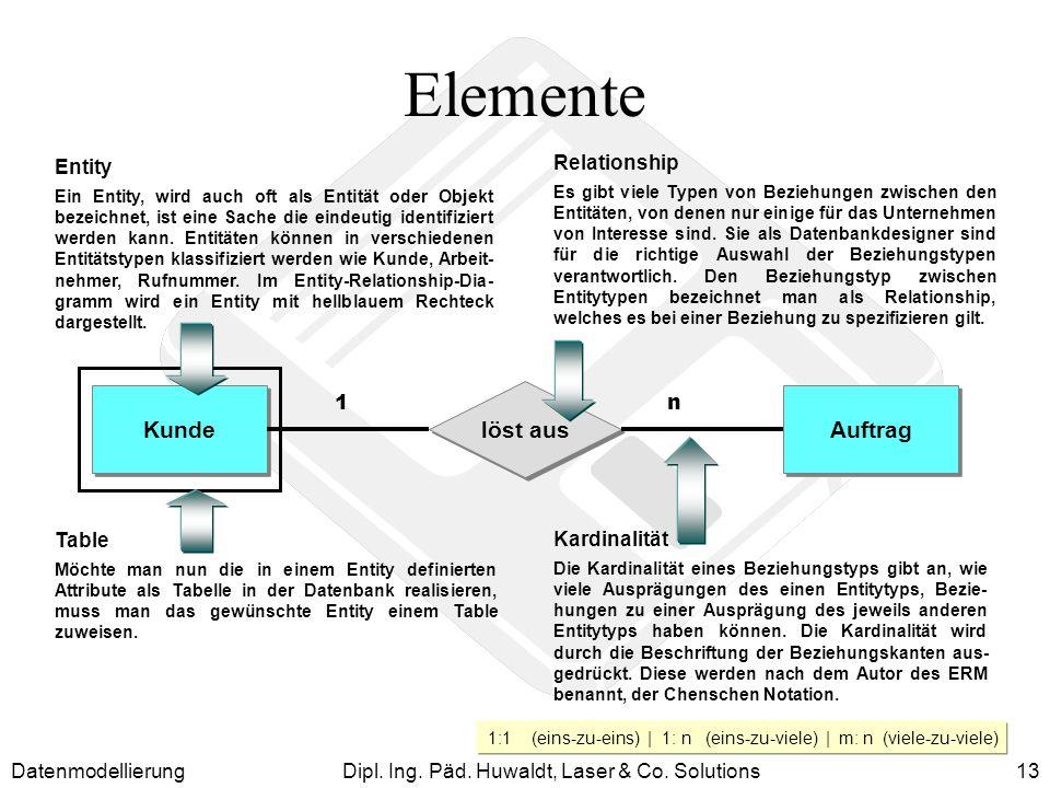 DatenmodellierungDipl. Ing. Päd. Huwaldt, Laser & Co. Solutions13 Elemente Kardinalität Die Kardinalität eines Beziehungstyps gibt an, wie viele Auspr