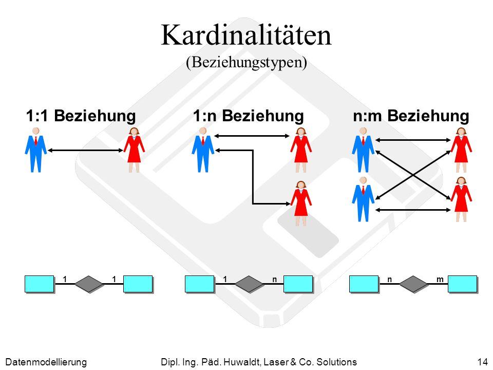 DatenmodellierungDipl. Ing. Päd. Huwaldt, Laser & Co. Solutions14 Kardinalitäten (Beziehungstypen) 1:1 Beziehung1:n Beziehungn:m Beziehung 11mnn1
