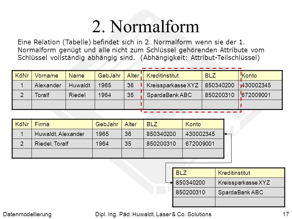 DatenmodellierungDipl. Ing. Päd. Huwaldt, Laser & Co. Solutions17 2. Normalform Eine Relation (Tabelle) befindet sich in 2. Normalform wenn sie der 1.