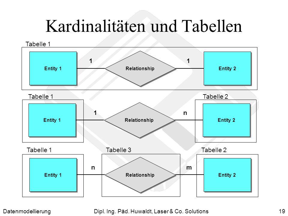 DatenmodellierungDipl. Ing. Päd. Huwaldt, Laser & Co. Solutions19 Kardinalitäten und Tabellen Entity 1 Entity 2 Relationship 11 Entity 1 Entity 2 Rela