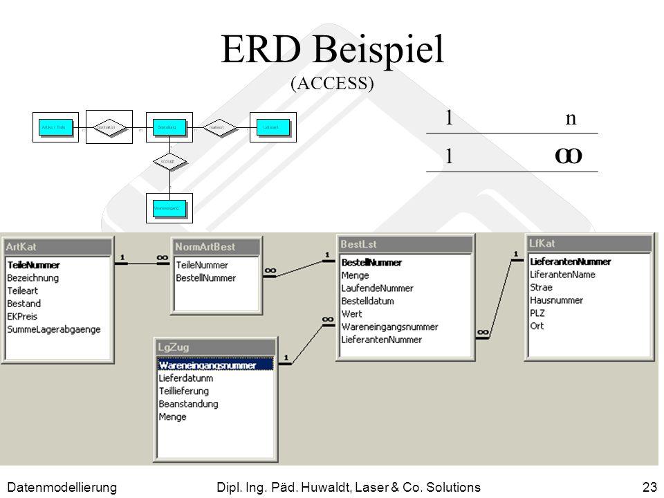 DatenmodellierungDipl. Ing. Päd. Huwaldt, Laser & Co. Solutions23 ERD Beispiel (ACCESS) 1n 1OO