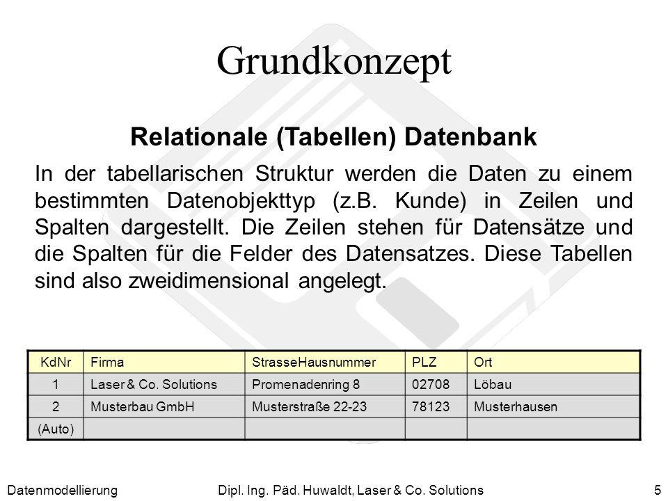 DatenmodellierungDipl. Ing. Päd. Huwaldt, Laser & Co. Solutions5 Grundkonzept Relationale (Tabellen) Datenbank KdNrFirmaStrasseHausnummerPLZOrt 1Laser