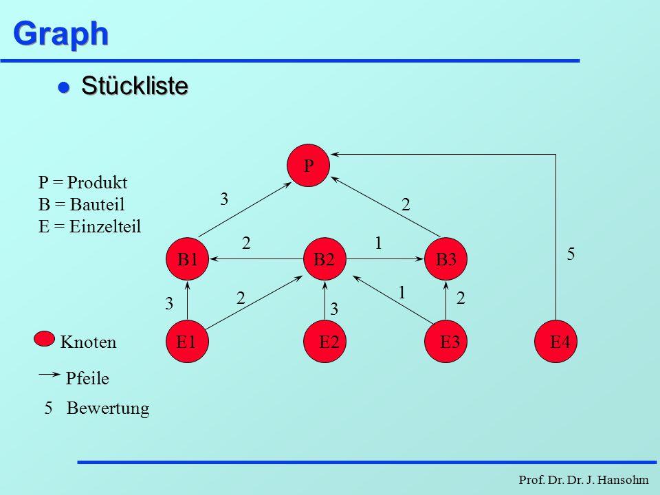 Prof. Dr. Dr. J. Hansohm Graph Ein Graph (Digraph) ist ein Tupel [P, E] mit einer nichtleeren, endlichen Menge P von Knoten und einer endlichen Menge
