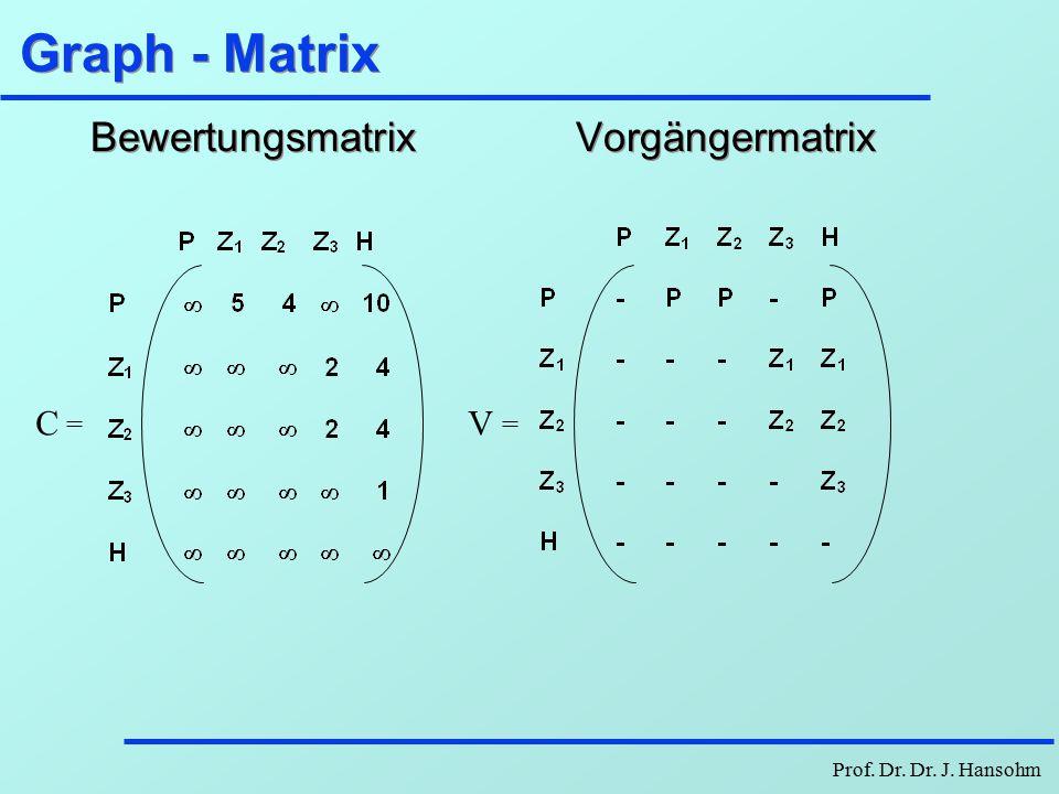 Prof. Dr. Dr. J. Hansohm Produzent-Händler-Graph l Transportgraph Z1Z1 Z2Z2 Z3Z3 44 5 2 2 1 4 P H 10