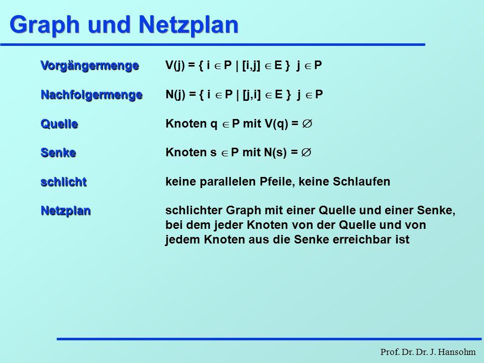 Prof. Dr. Dr. J. Hansohm Tripel-Algorithmus Eingabe C, V, n (= Anzahl Knoten) Ausgabe D, W D = C; W = V k = 1.. n i = 1.. n j = 1.. n J N d ik + d kj
