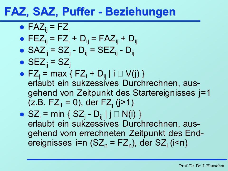 Prof. Dr. Dr. J. Hansohm FAZ, SAZ, Puffer und kritischer Weg l FAZij Frühestmöglicher Anfangszeitpunkt von [i,j] l FEZ ijFrühestmöglicher Endzeitpunkt
