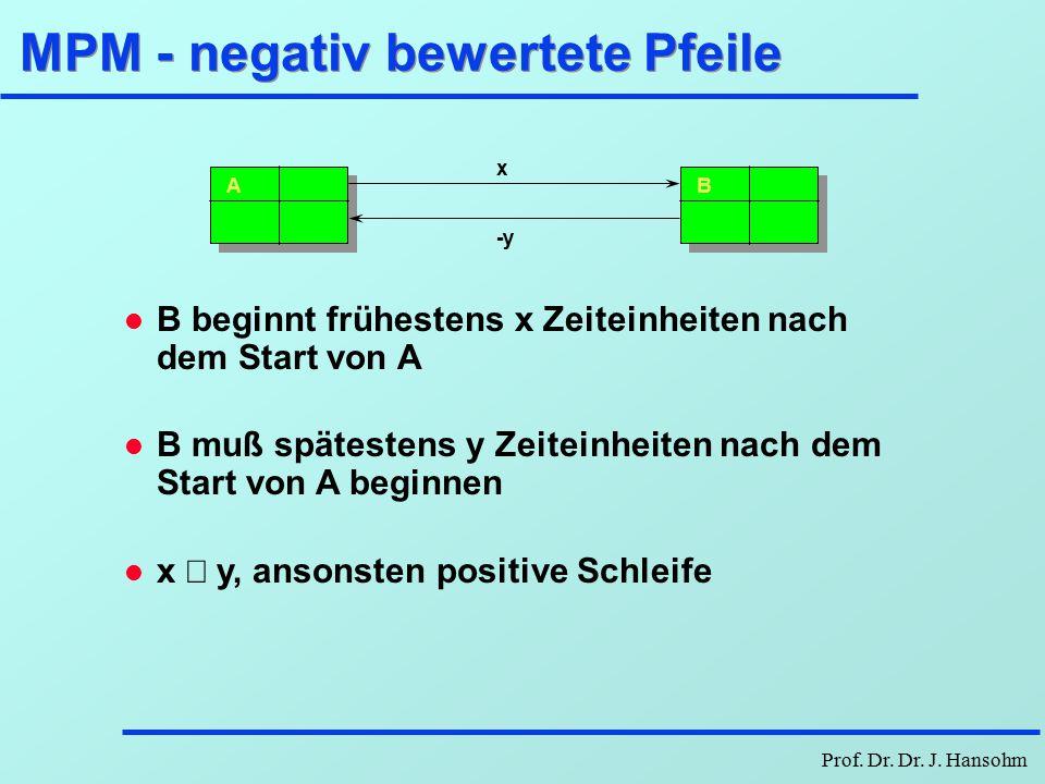 Prof. Dr. Dr. J. Hansohm Vorgangsknotennetzplan BDauer FAZSAZ A10 Start-Start-Beziehung 12 Der Vorgang B kann erst nach 12 Zeiteinheiten nach dem Star