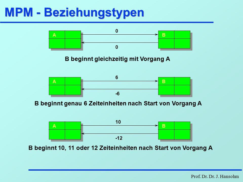 Prof. Dr. Dr. J. Hansohm MPM - negativ bewertete Pfeile AB x -y B beginnt frühestens x Zeiteinheiten nach dem Start von A B muß spätestens y Zeiteinhe