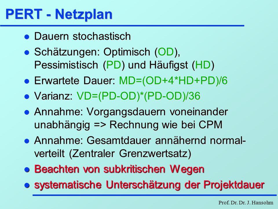 Prof. Dr. Dr. J. Hansohm Beta-Verteilung abm Dichtefunktion a = OD Optimischtische Dauer m = HD Häufigste (wahrscheinlichste Dauer) b = PD Pessimistis