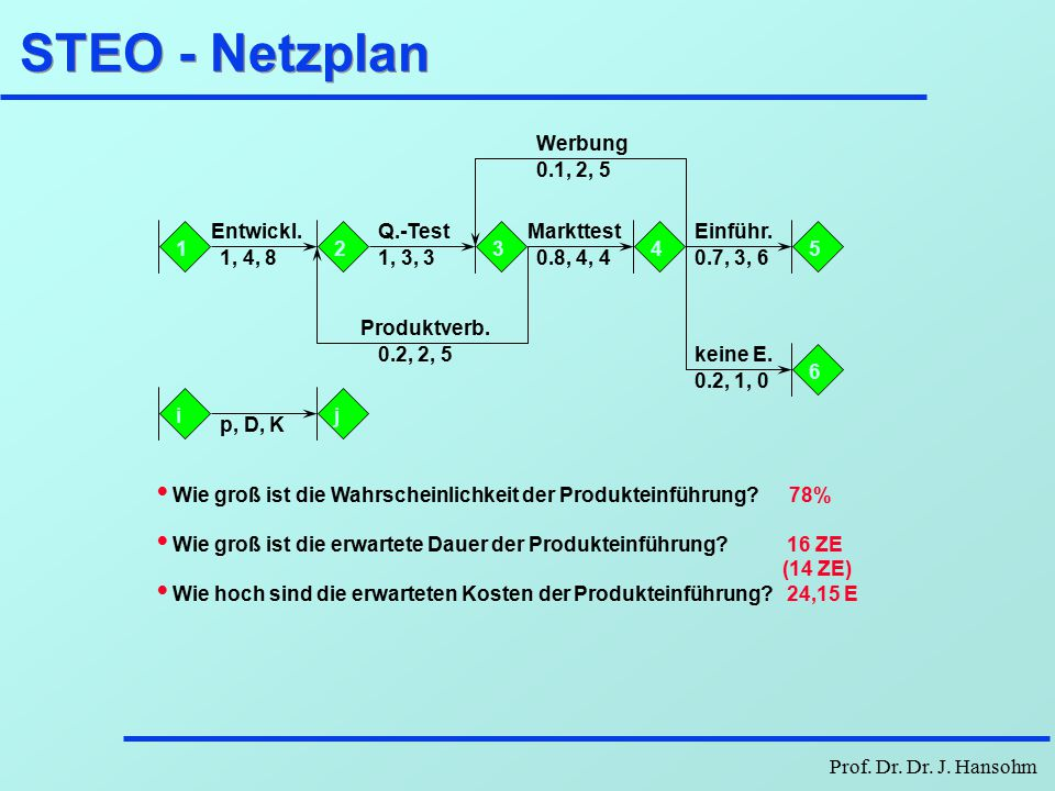 Prof. Dr. Dr. J. Hansohm GERT - Netzpläne Und-Eingang Inklusiv-Oder-Eingang Exklusiv-Oder-EingangDeterministischer Ausgang Stochastischer Ausgang
