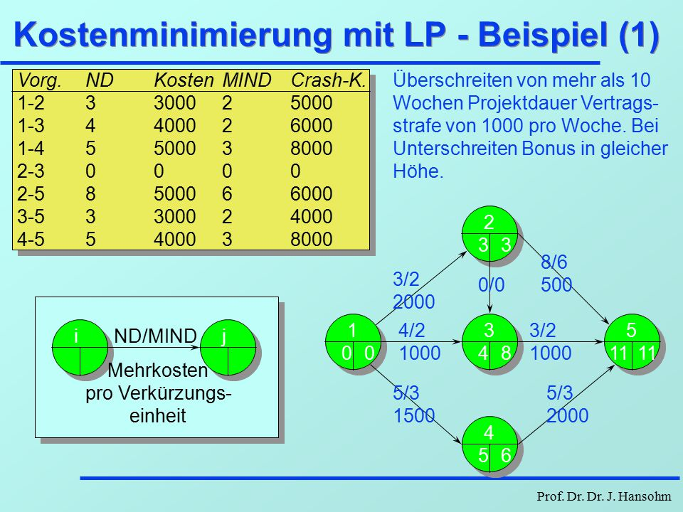 Prof. Dr. Dr. J. Hansohm Minimierung vorgangsdauerabh. Kosten L ij U ij Kosten Dauer K ij (D ij )=a ij -b ij D ij Kostenfunktion TProjektdauer  a ij