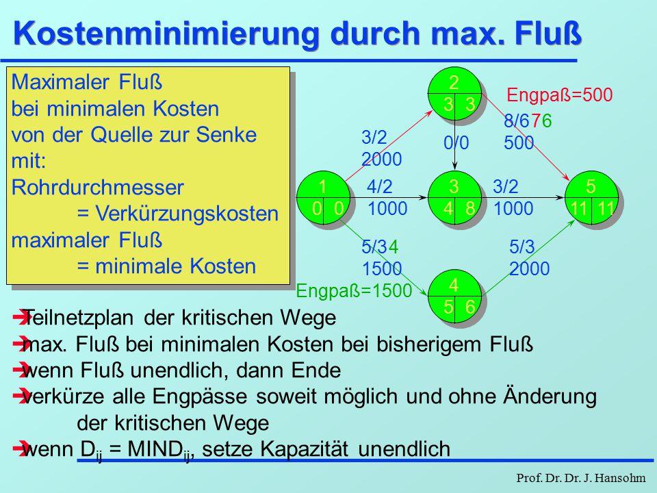 Prof. Dr. Dr. J. Hansohm Kostenminimierung mit LP - Beispiel (2) 9000-2000D 12 + 8000-1000D 13 + 12500-1500D 14 + 9000-500D 25 + 6000-1000D 35 + 14000