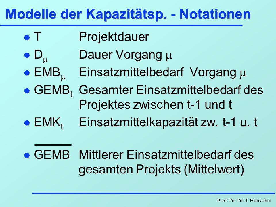 Prof. Dr. Dr. J. Hansohm Modelle der Kapazitätsplan. - Einleitung Ziel: optimale Verteilung der Einsatzmittel bei Kostenminimierung oder bei Projektda