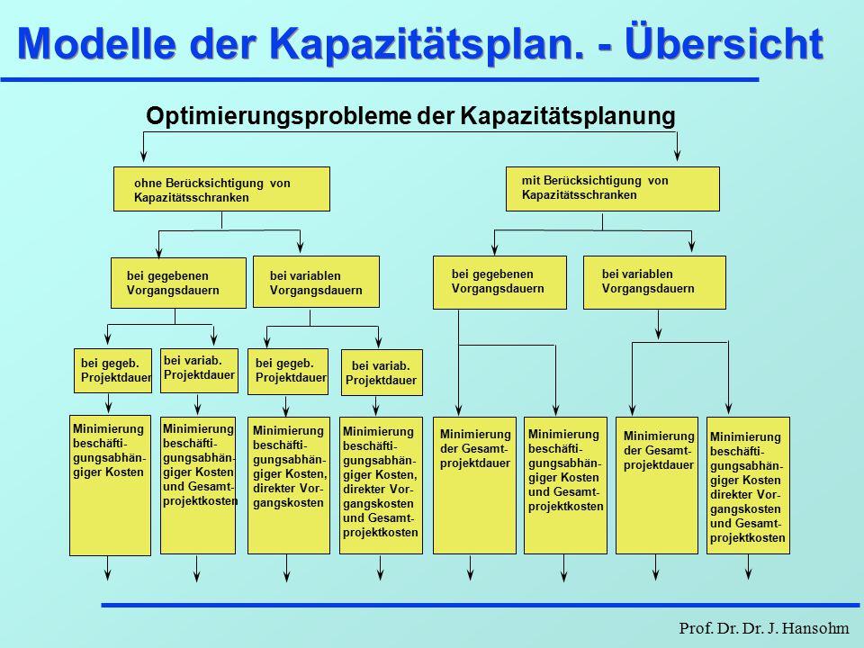 Prof. Dr. Dr. J. Hansohm Modelle der Kapazitätsp. - Notationen l TProjektdauer D  Dauer Vorgang  EMB  Einsatzmittelbedarf Vorgang  l GEMB t Gesamt