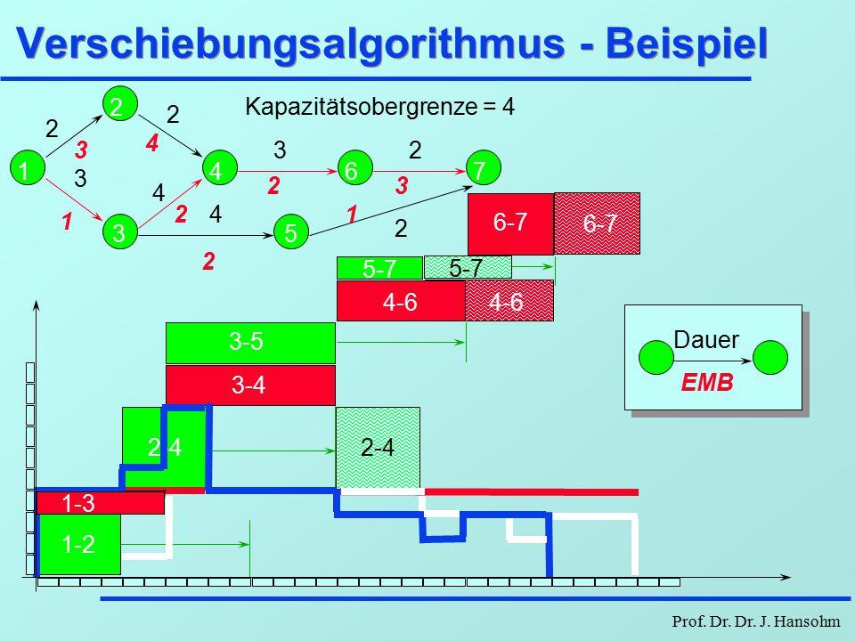 Prof. Dr. Dr. J. Hansohm Heuristische Verschiebungsalgorithmen l Wähle Vorgang mit geringstem noch zur Verfügung stehenden Gesamtpuffer l Bei Gleichhe