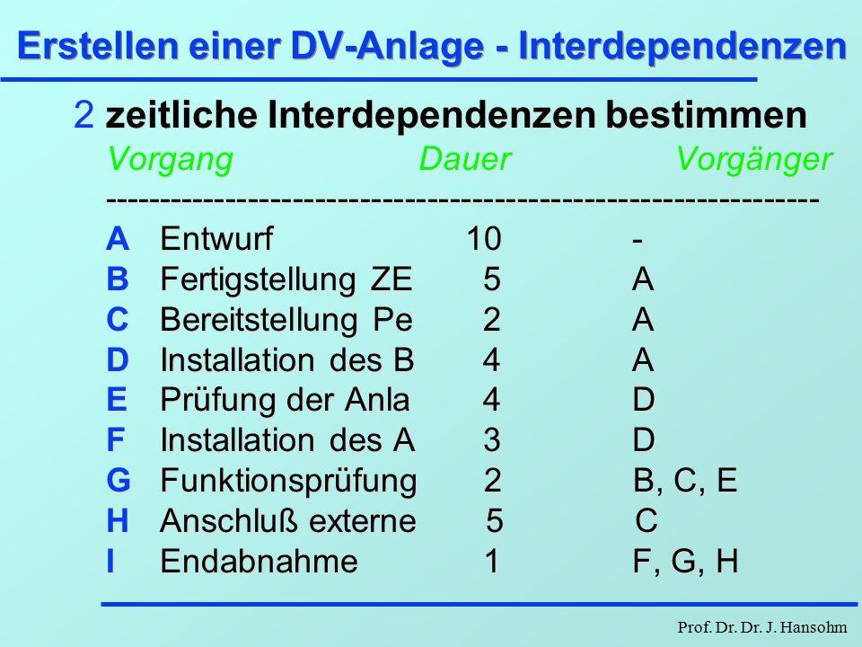 Prof. Dr. Dr. J. Hansohm Erstellung einer DV-Anlage - Zerlegung 1Zerlegung in Teilaufgaben AEntwurf BFertigstellung ZE CBereitstellung Peripherie DIns