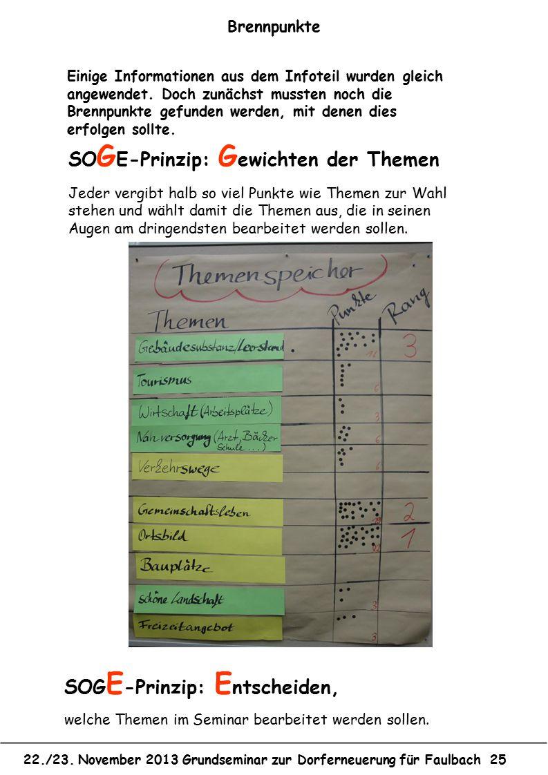 22./23. November 2013 Grundseminar zur Dorferneuerung für Faulbach 25 Brennpunkte SO G E-Prinzip: G ewichten der Themen Jeder vergibt halb so viel Pun