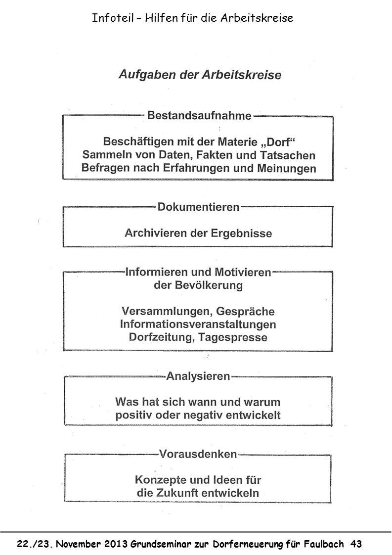 22./23. November 2013 Grundseminar zur Dorferneuerung für Faulbach 43 Infoteil – Hilfen für die Arbeitskreise