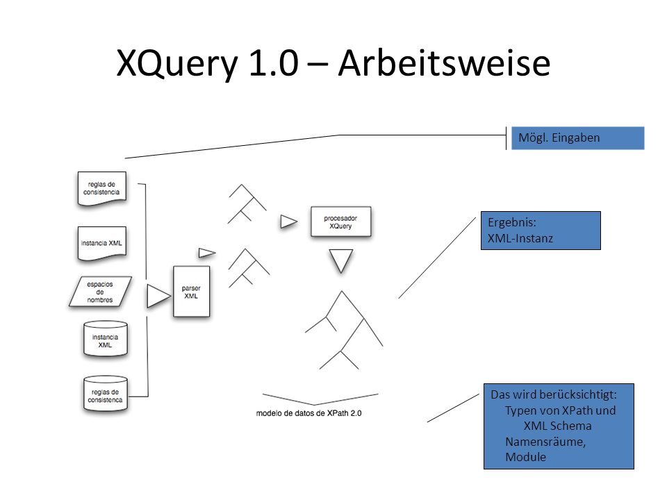 XQuery 1.0 – Arbeitsweise Mögl.