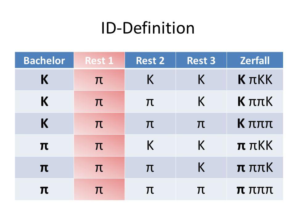 ID-Definition BachelorRest 1Rest 2Rest 3Zerfall KπKKK πKK KππKK ππK KπππK πππ ππKKπ πKK πππKπ ππK πππππ πππ