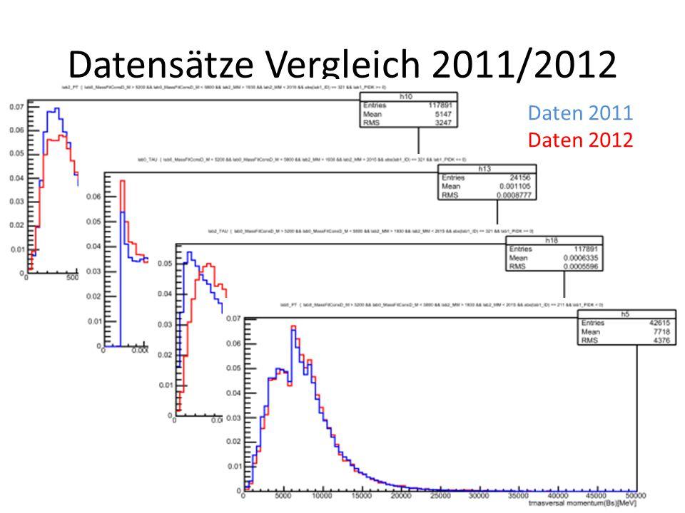 Datensätze Vergleich 2011/2012 Daten 2011 Daten 2012