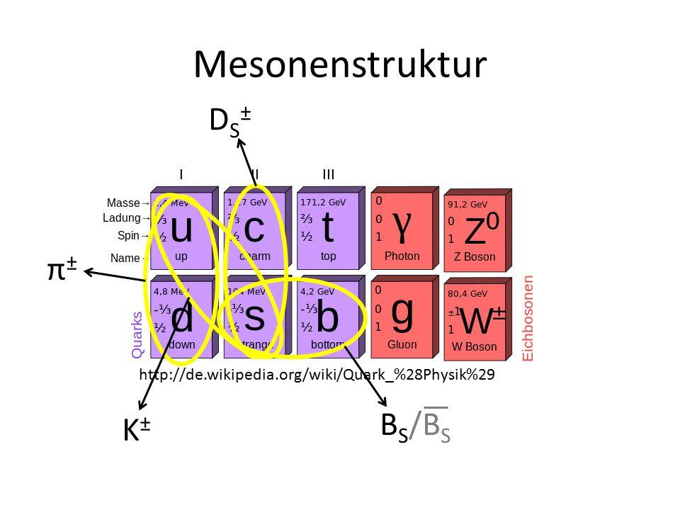 Mesonenstruktur http://de.wikipedia.org/wiki/Quark_%28Physik%29 DS±DS± π±π± K±K± B S /B S