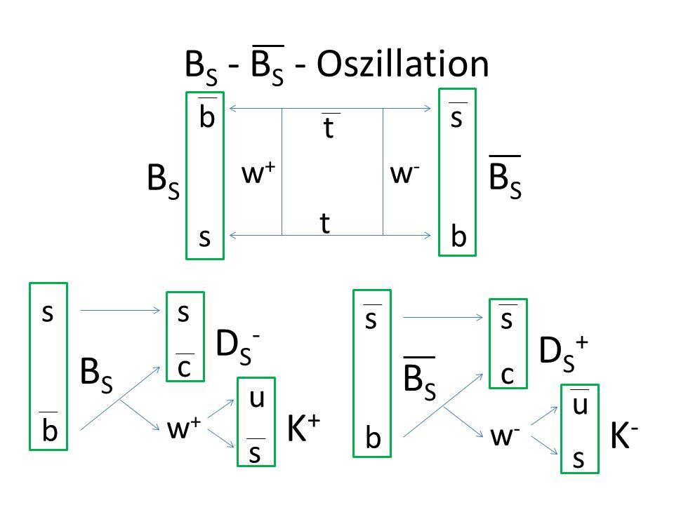 B S - B S - Oszillation b b s s t t w-w- w+w+ BSBS BSBS b s BSBS s c w-w- DS+DS+ u s K-K- b s BSBS s c w+w+ DS-DS- u s K+K+