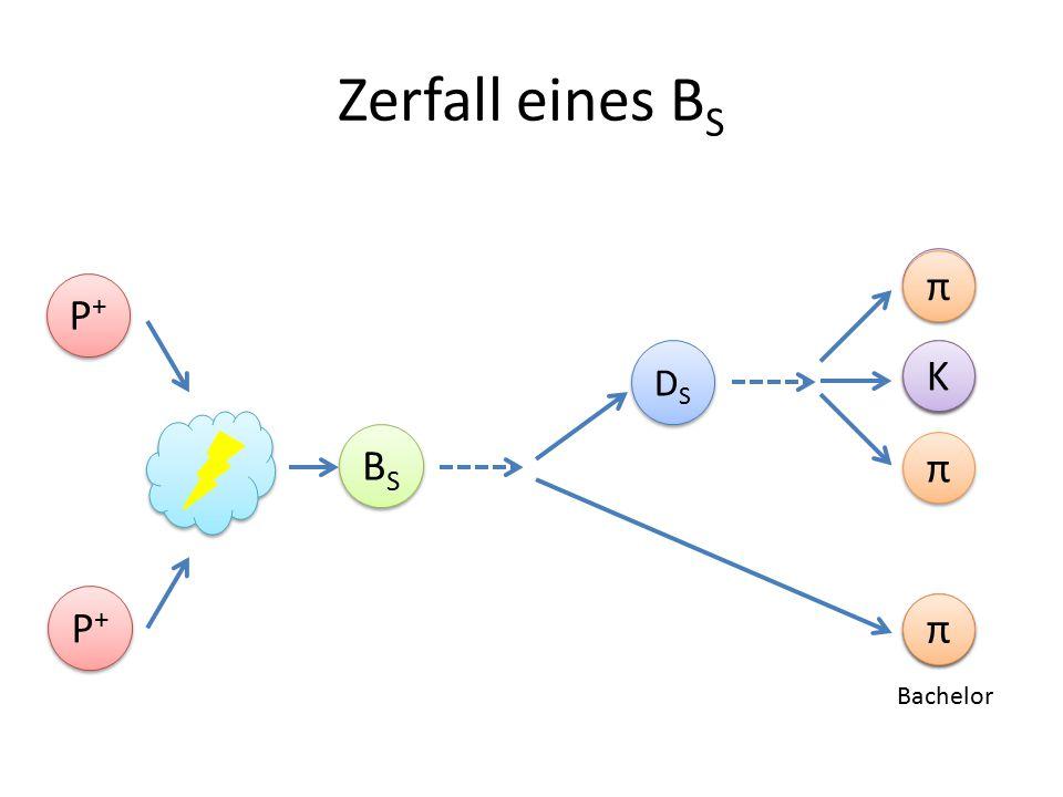 Zerfall eines B S P+P+ P+P+ P+P+ P+P+ K K π π DSDS DSDS BSBS BSBS K K π π Bachelor π π K K π π