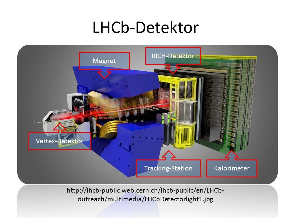 LHCb-Detektor http://lhcb-public.web.cern.ch/lhcb-public/en/LHCb- outreach/multimedia/LHCbDetectorlight1.jpg Vertex-Detektor KalorimeterTracking-Station Magnet RICH-Detektor
