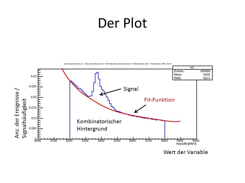Der Plot Kombinatorischer Hintergrund Signal Fit-Funktion Wert der Variable Anz.