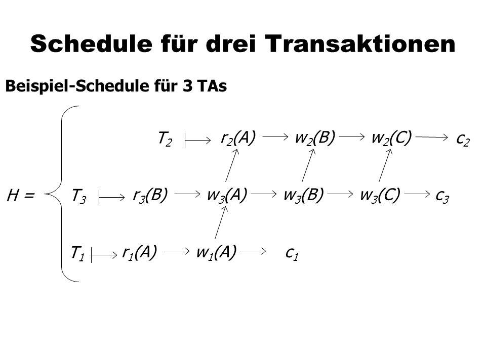 Schedule für drei Transaktionen Beispiel-Schedule für 3 TAs r 3 (B)w 3 (A)w 3 (B)c3c3 w 3 (C) r 1 (A)w 1 (A)c1c1 r 2 (A)w 2 (B) c2c2 w 2 (C) H = T2T2 T3T3 T1T1