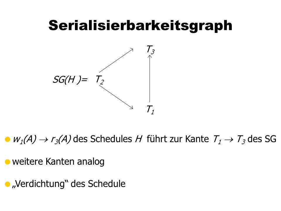 """Serialisierbarkeitsgraph SG(H )= T3T3 T1T1 T2T2  w 1 (A)  r 3 (A) des Schedules H führt zur Kante T 1  T 3 des SG  weitere Kanten analog  """"Verdichtung des Schedule"""