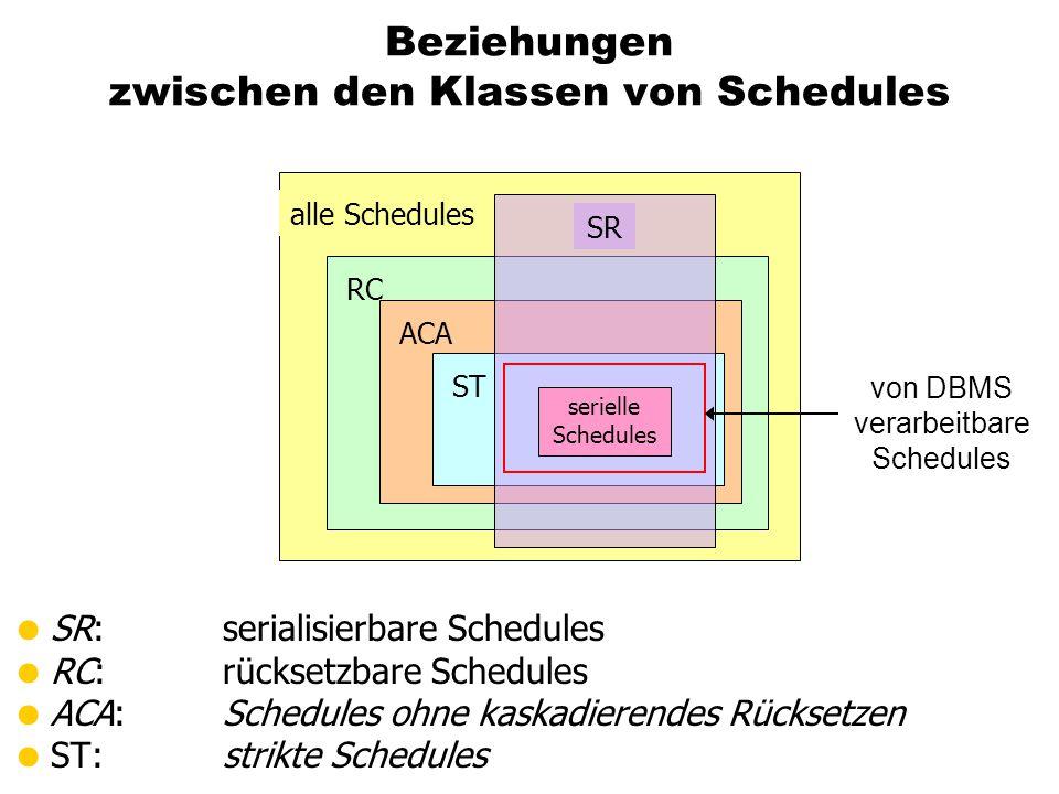 Beziehungen zwischen den Klassen von Schedules  SR: serialisierbare Schedules  RC: rücksetzbare Schedules  ACA:Schedules ohne kaskadierendes Rücksetzen  ST:strikte Schedules alle Schedules RCACASTSR serielle Schedules von DBMS verarbeitbare Schedules