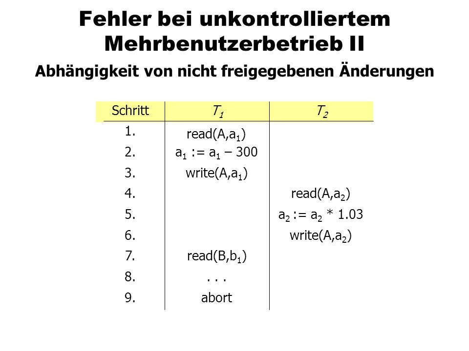 Verklemmungen (Deadlocks) Ein verklemmter Schedule SchrittT1T1 T2T2 Bemerkung 1.BOT 2.lockX(A) 3.BOT 4.lockS(B) 5.read(B) 6.read(A) 7.write(A) 8.lockX(B)T 1 muss warten auf T 2 9.lockS(A)T 2 muss warten auf T 1 10....