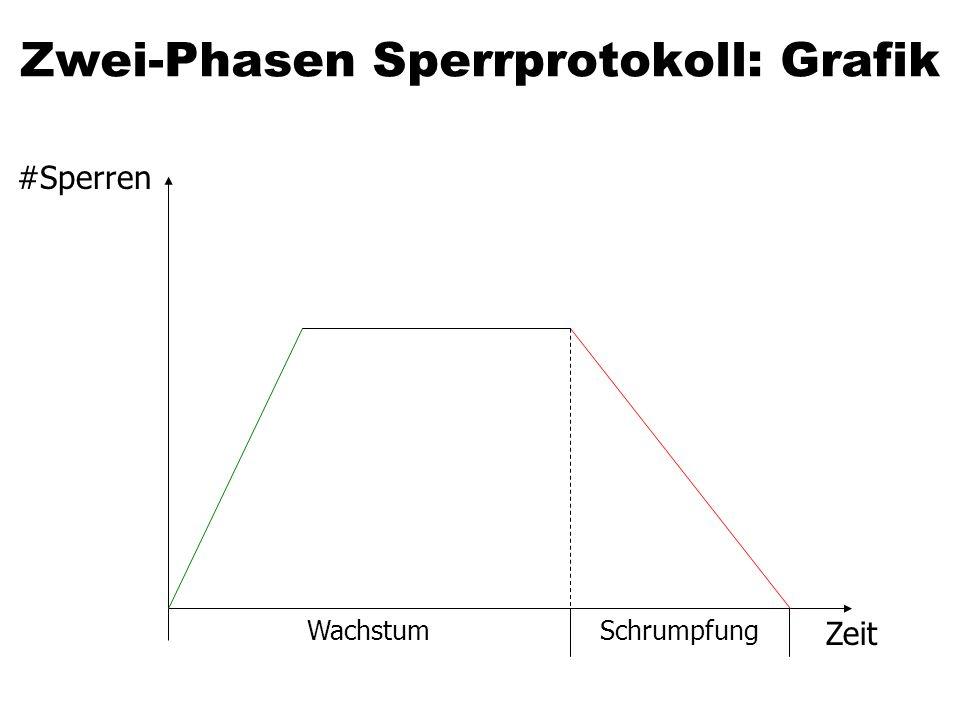 Zwei-Phasen Sperrprotokoll: Grafik #Sperren Zeit WachstumSchrumpfung