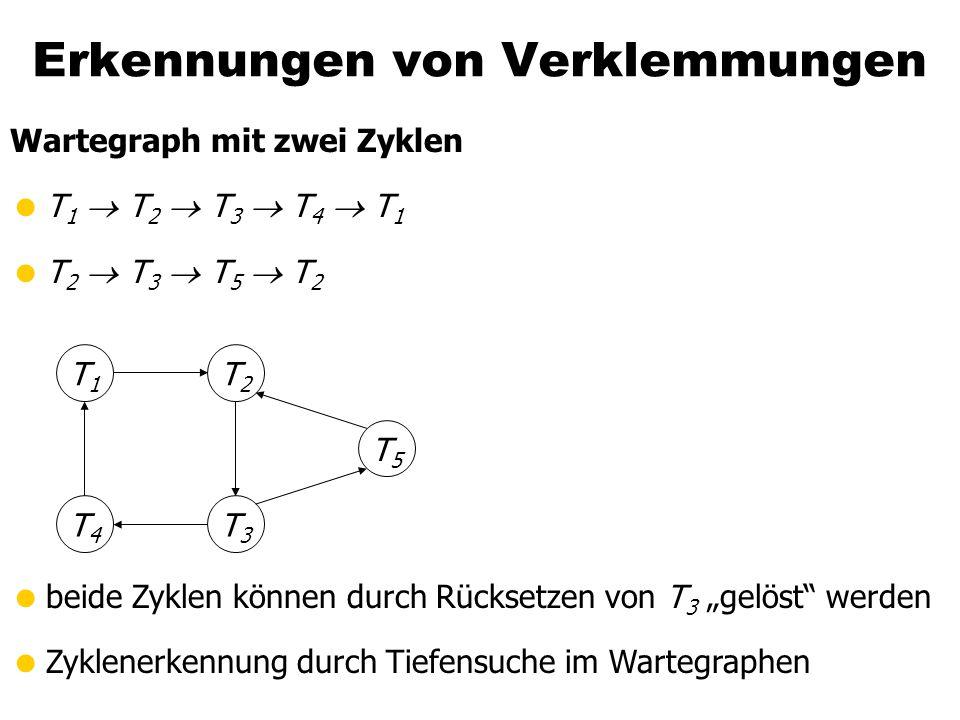 """Erkennungen von Verklemmungen Wartegraph mit zwei Zyklen  T 1  T 2  T 3  T 4  T 1  T 2  T 3  T 5  T 2 T1T1 T4T4 T3T3 T5T5 T2T2  beide Zyklen können durch Rücksetzen von T 3 """"gelöst werden  Zyklenerkennung durch Tiefensuche im Wartegraphen"""