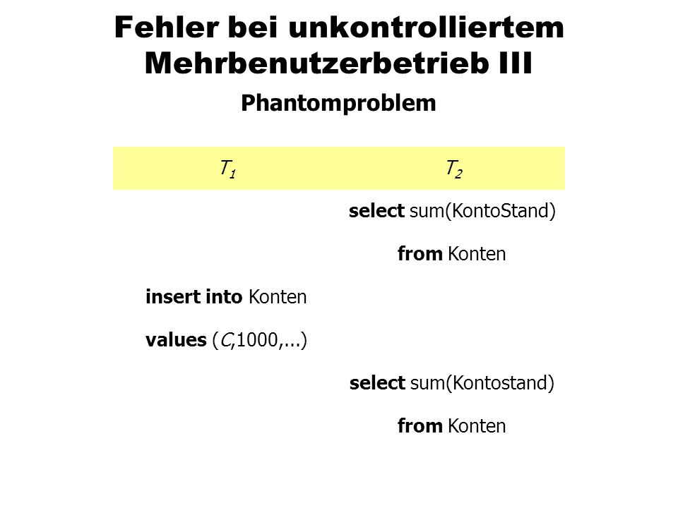 Auswirkungen der Isolationsstufen Leveldirty readunrepeatable read Phantomproblem read uncommitted ist möglich read committed neinist möglich repeatable read nein ist möglich serializablenein