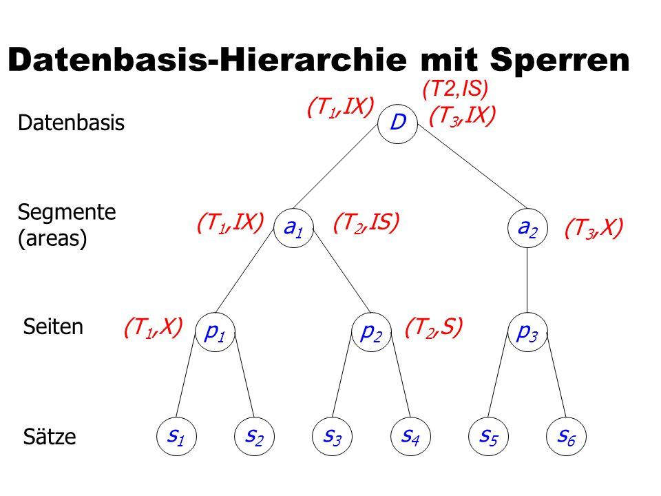 Datenbasis-Hierarchie mit Sperren p1p1 s2s2 s1s1 p2p2 s4s4 s3s3 p3p3 s6s6 s5s5 a1a1 a2a2 D (T 3,IX) (T 1,IX)(T 2,IS) (T 3,X) (T 2,S)(T 1,X) (T 1,IX) Datenbasis Segmente (areas) Seiten Sätze (T2,IS)