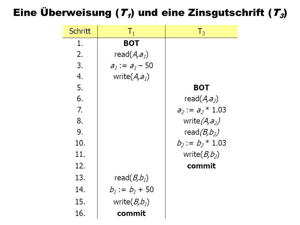 Eine Überweisung (T 1 ) und eine Zinsgutschrift (T 3 ) SchrittT1T1 T3T3 1.BOT 2.read(A,a 1 ) 3.a 1 := a 1 – 50 4.write(A,a 1 ) 5.BOT 6.read(A,a 2 ) 7.a 2 := a 2 * 1.03 8.write(A,a 2 ) 9.read(B,b 2 ) 10.b 2 := b 2 * 1.03 11.write(B,b 2 ) 12.commit 13.read(B,b 1 ) 14.b 1 := b 1 + 50 15.write(B,b 1 ) 16.commit