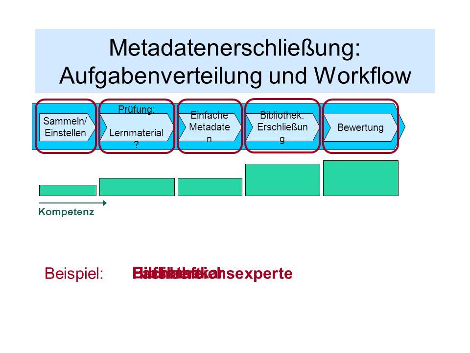 Metadatenerschließung: Aufgabenverteilung und Workflow Sammeln/ Einstellen Einfache Metadate n Bibliothek. Erschließun g Prüfung: Lernmaterial ? Bewer