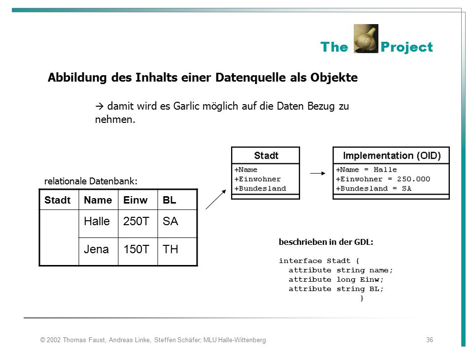 © 2002 Thomas Faust, Andreas Linke, Steffen Schäfer; MLU Halle-Wittenberg36 The Project Abbildung des Inhalts einer Datenquelle als Objekte  damit wird es Garlic möglich auf die Daten Bezug zu nehmen.