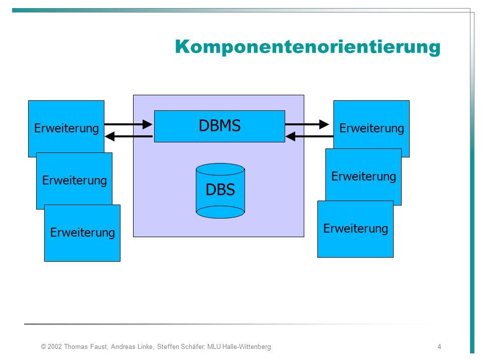 © 2002 Thomas Faust, Andreas Linke, Steffen Schäfer; MLU Halle-Wittenberg4 Komponentenorientierung DBMS DBS Erweiterung