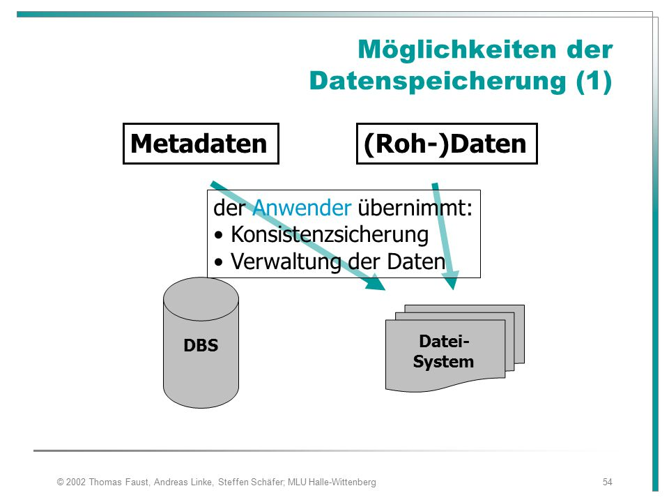 © 2002 Thomas Faust, Andreas Linke, Steffen Schäfer; MLU Halle-Wittenberg54 Möglichkeiten der Datenspeicherung (1) Metadaten(Roh-)Daten DBS Datei- System der Anwender übernimmt: Konsistenzsicherung Verwaltung der Daten